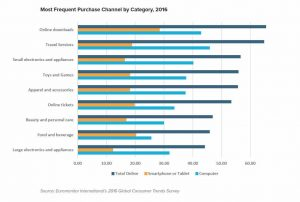Most frequent purchase channel by category in 2016